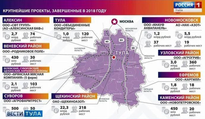 В Тульской области отмечен рост по ряду социально-экономических показателей