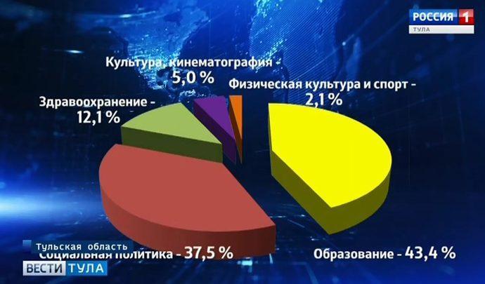 В Туле обсудили бюджет прошлого года