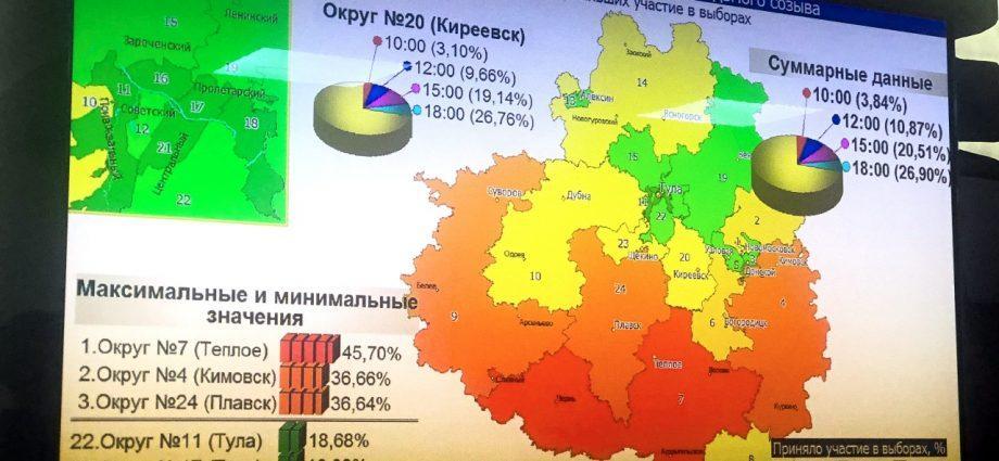 Явка на выборах 8 сентября в Тульской области на 18:00