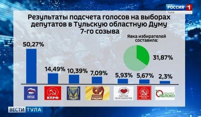 Выборы в Тульской области: как это было