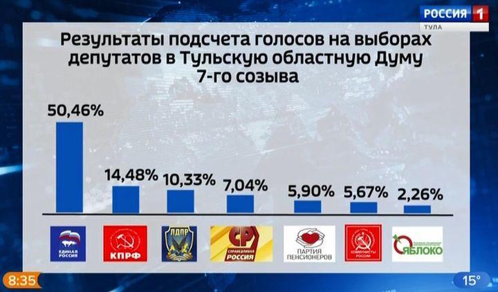 Выборы в Тульскую областную думу: данные на 7 утра