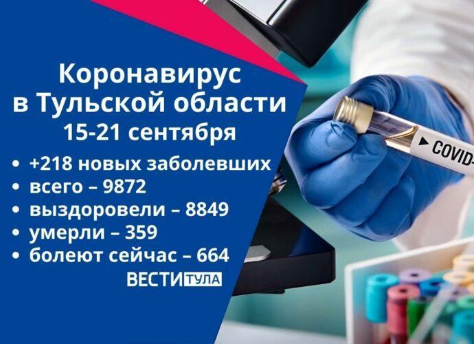 Коронавирус в Тульской области за неделю с 15 по 21 сентября