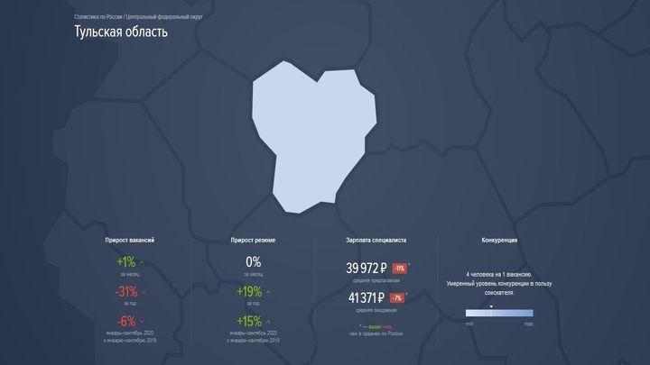 В Тульской области за год на треть уменьшилось число вакансий