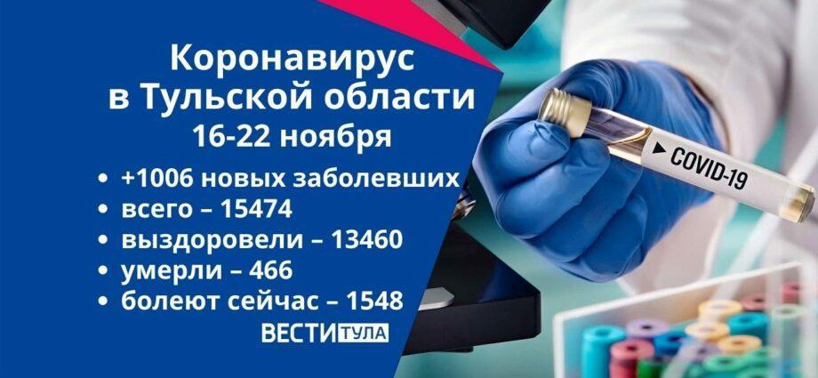Коронавирус в Тульской области за неделю с 16 по 22 ноября