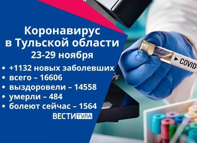 Коронавирус в Тульской области за неделю с 23 по 29 ноября