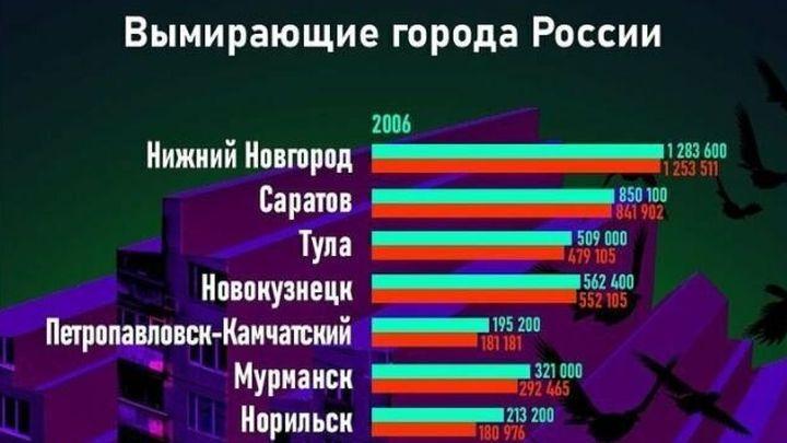 Тула на третьем месте в рейтинге вымирающих городов России