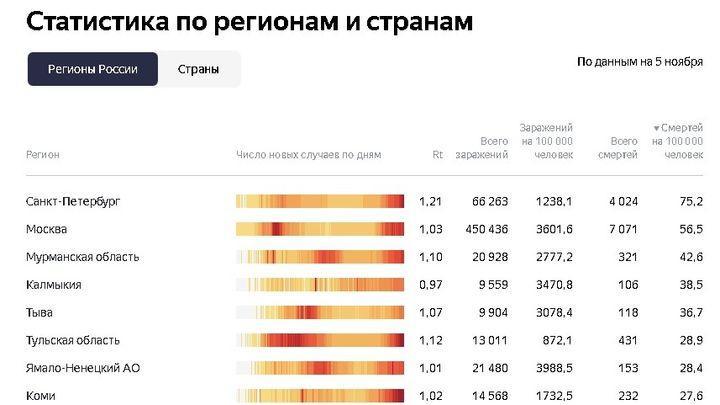 В Тульской области - большая смертность из-за коронавируса
