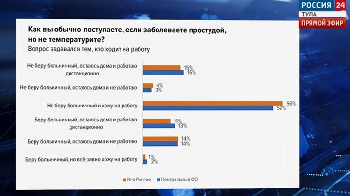 28 процентов жителей в ЦФО уверены, что заболели из-за коллег
