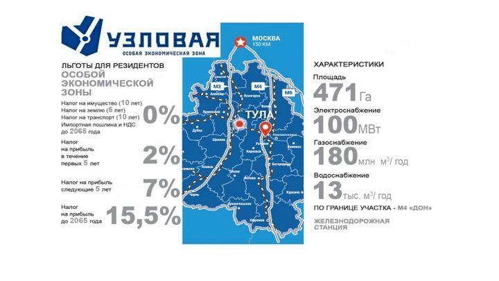 Тульская область больше всех и лучше поддерживает бизнес