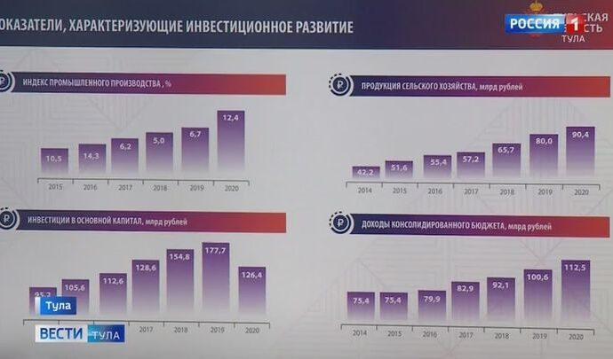 Тульская область поднялась на третье место в национальном инвестиционном рейтинге регионов