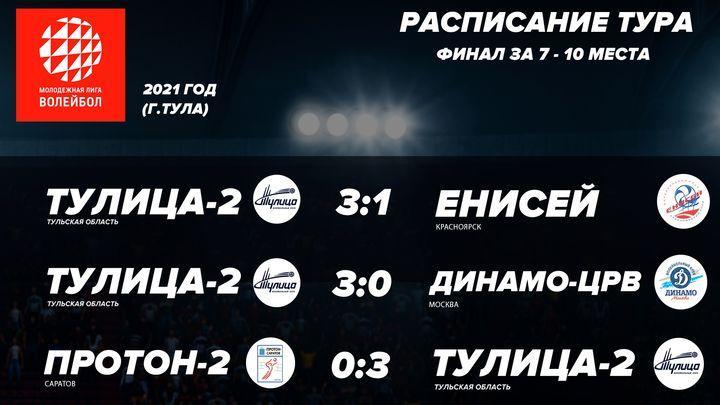 «Тулица-2» одержала три победы в Молодёжной лиге
