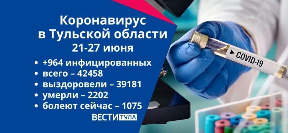 Коронавирус в Тульской области за неделю с 21 по 27 июня