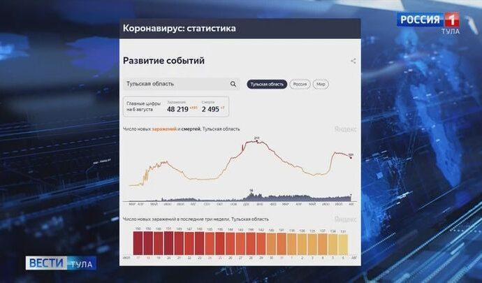 Статистика по ковиду в Тульской области внушает оптимизм