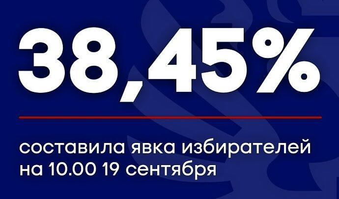 В Тульской области на 10 утра 19 сентября проголосовали 38,45% избирателей