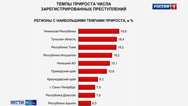 Тульская область – в тройке лидеров по росту числа преступлений